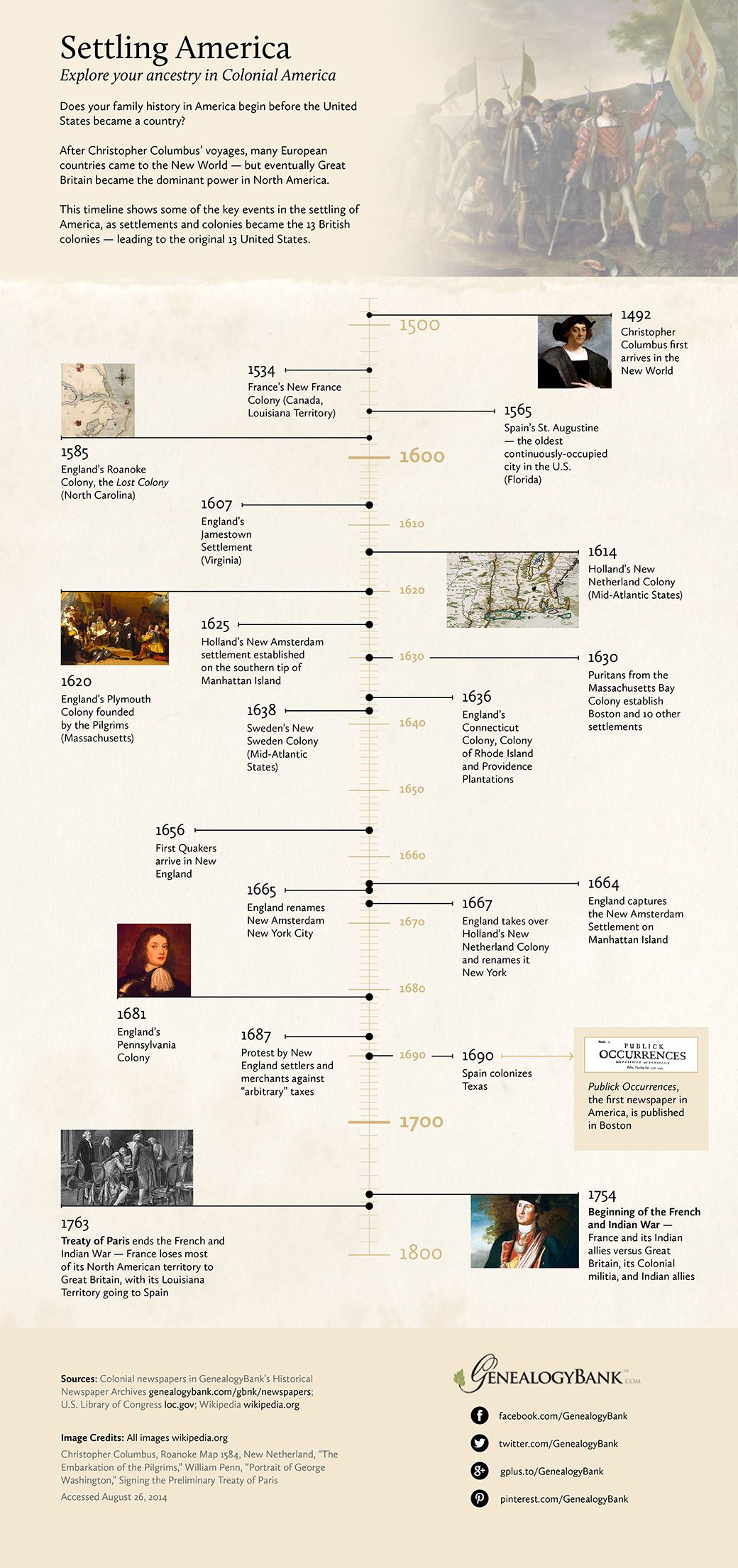 Early American Colonial History Timeline Infographic