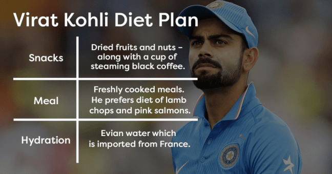 Virat Kohli Diet Plan, Fitness and Workout Routine