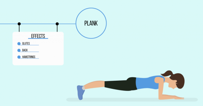 plank: exercises for weight loss