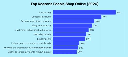top reasons why people shop online