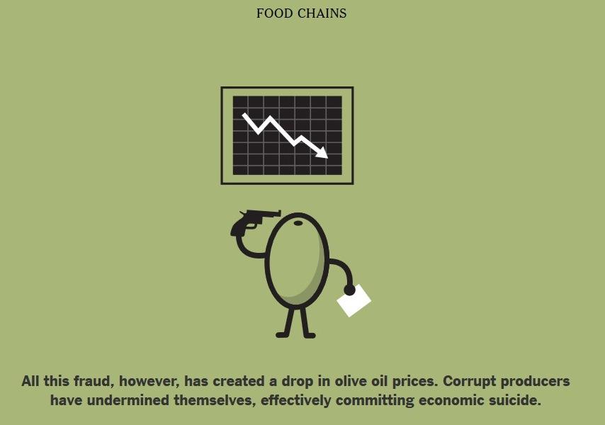Il suicidio dell'olio d'oliva