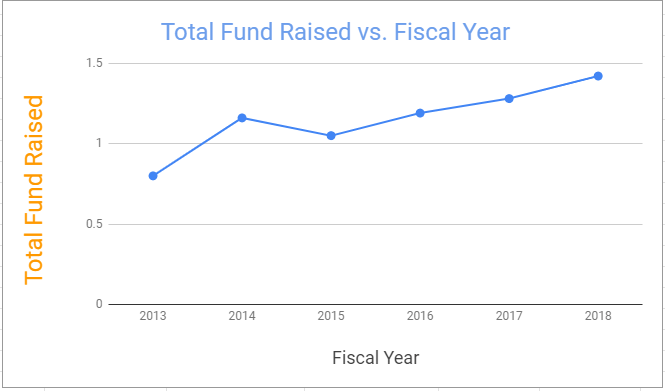 Funds raised by Harvard University from 2013 through 2018.