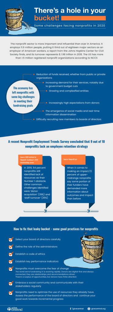 (Infographic) Nonprofit fundraising challenges report 2020