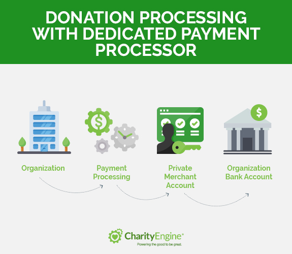 Donation processing with dedicated payment processor