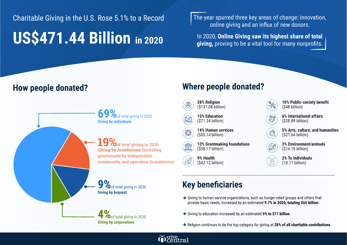Giving USA Annual Report   2021