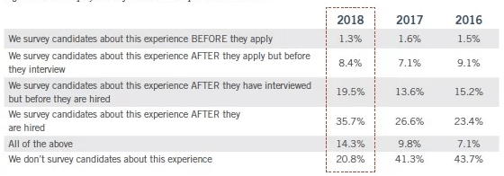 Candidate Experience takeaway