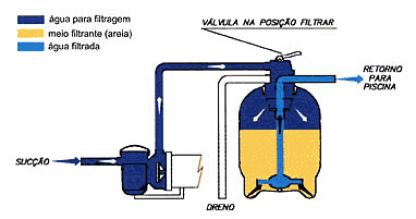 manutenção do filtro para piscina