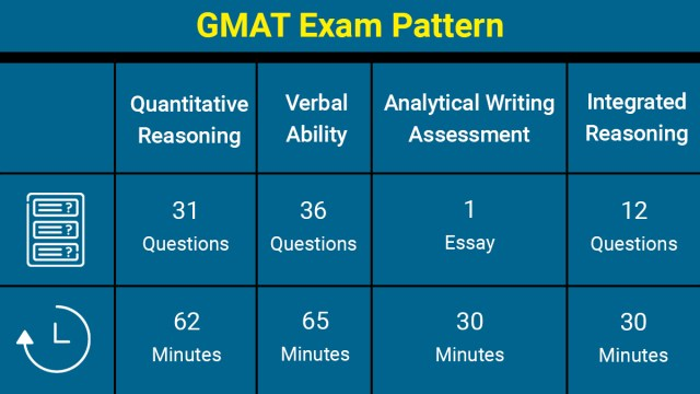 GMAT Exam Pattern and what to study for the GMAT?