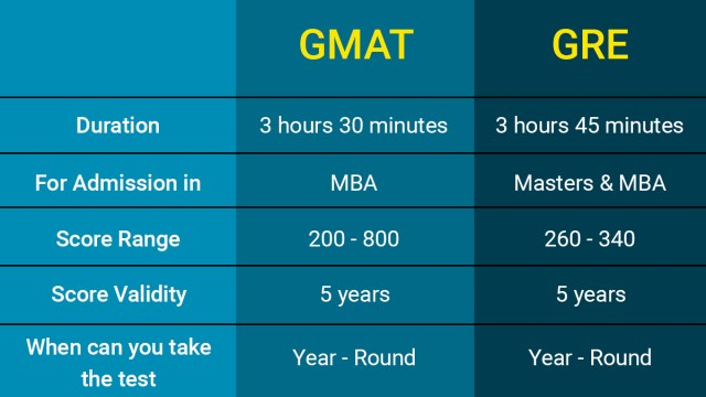 Common differences between GMAT and GRE