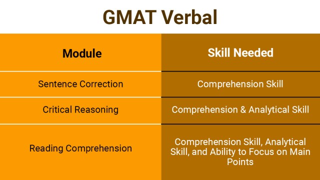 The best way to prepare for GMAT Verbal and the skills needed.
