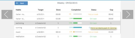 goalmap - result analysis habits