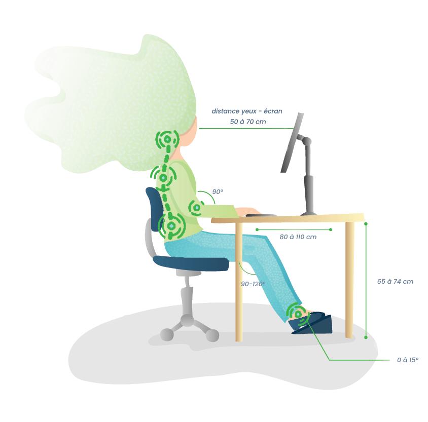 gestes et postures ergonomie position assise devant un écran