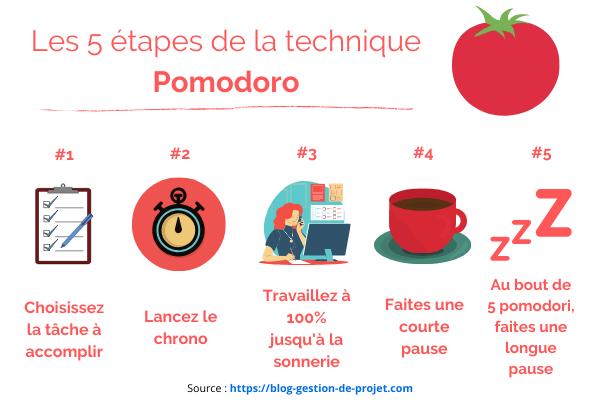 Comment gérer son temps avec la méthode Pomodoro ?