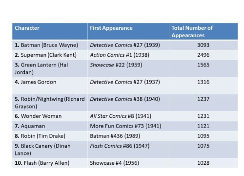 Predicting Demand for DC Characters from Total Comic Appearances