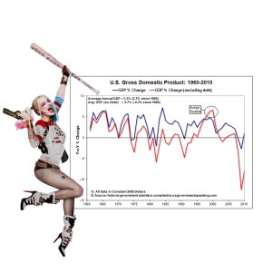 Harley_UsGDP1960-2019-300x300 Five Reasons Why We are Not in a Collecting Bubble
