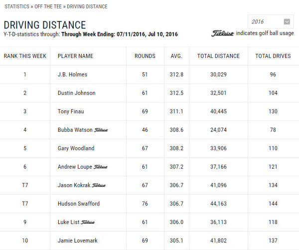 PGA Tour Current Top 10 in Driving Distance, image: pgatour.com