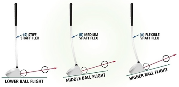 Stiff, Regular, and Senior Shaft Flexes, image: golferhill.com