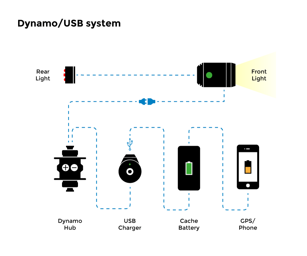 Dynamo Charging System Diagram Electrical Wiring Circuit And Usb Systems For Bikepacking Touring Good Rotations Wind Turbine