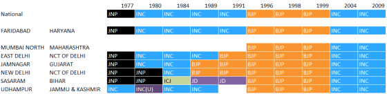 Constituency win history
