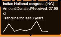 INC donation trend
