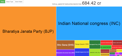 Party-wise donations
