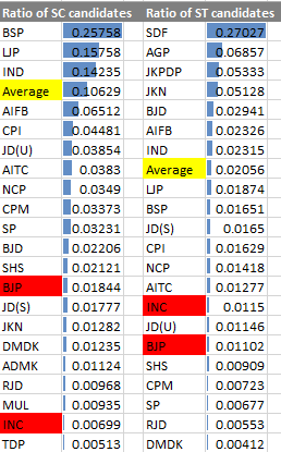 Ratio of SC ST candidates