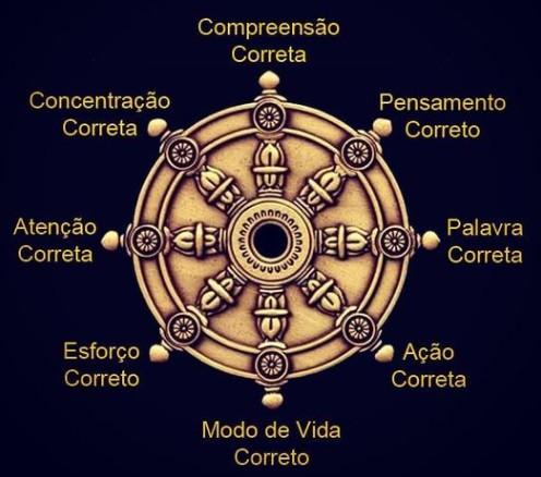 O Nobre Caminho Óctuplo do Senhor Buddha, Sidarta Gautama, mostrado na Roda do Dharma - Sadhaka Natha