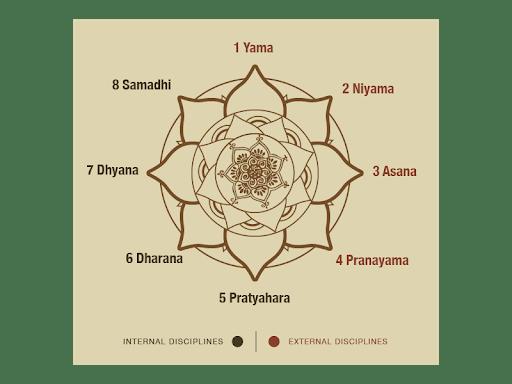Os Oito Membros da Raja Yoga deixados nos Yoga Sutras por Patanjali - Sadhaka Natha