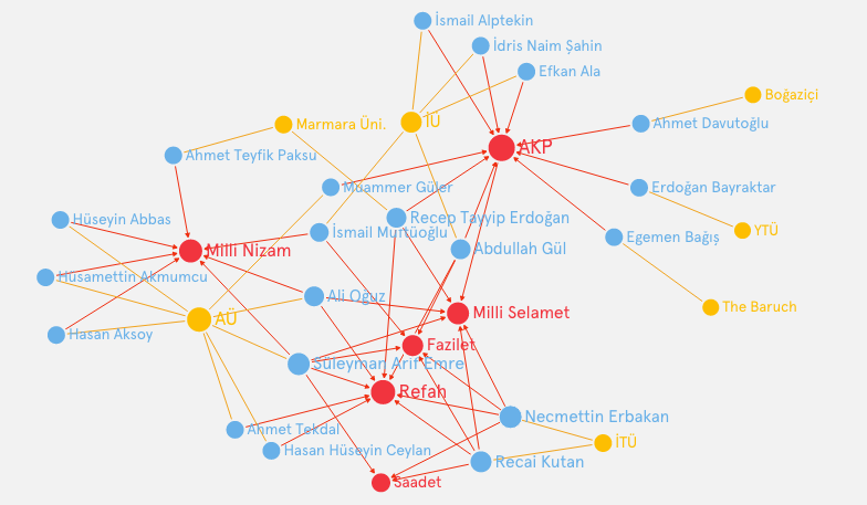akp-universities-alumni-network-graphcommons