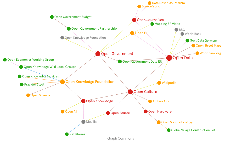 Transmediale-Open-Culture-Graph-GraphCommons