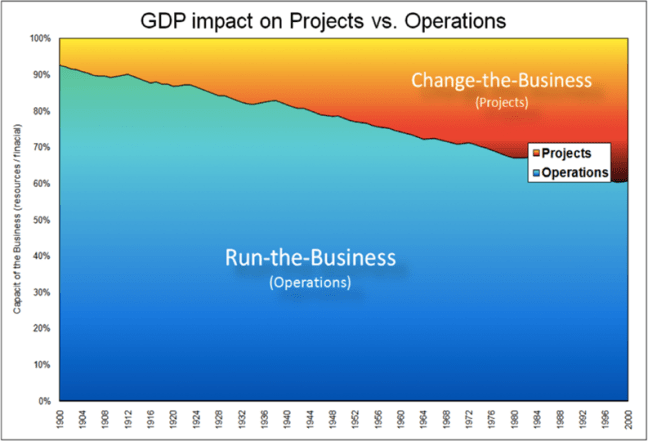 Global GDP impact on Projects vs Operations