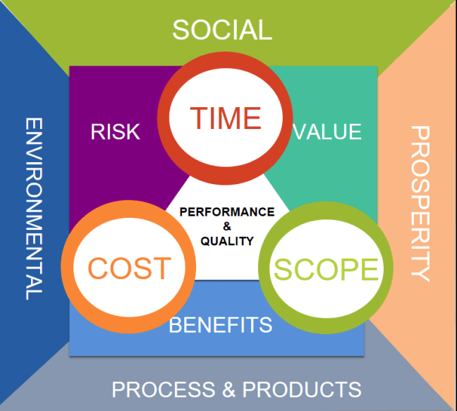 Time Cost Scope Risk Value Benefits Social Economic Processes & Products & Environmental