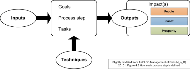 process-model
