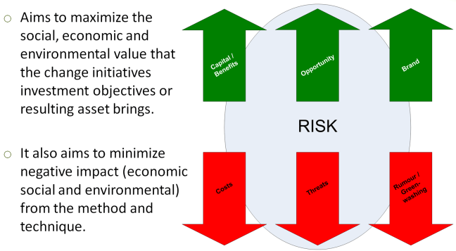 Sustainability Benefits - Risk
