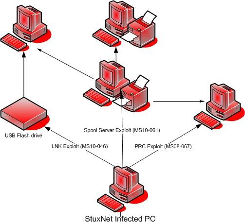 Stuxnet dangerous