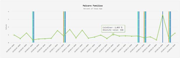 CoinMiner malware family distribution