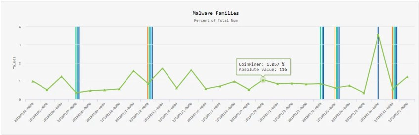 CoinMiner malware family distribution