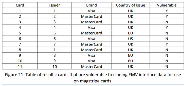 Noticed attacks on EMV cards