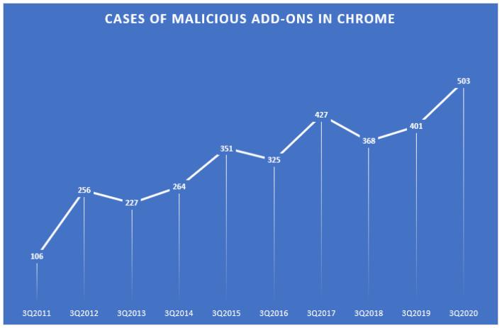 Malicious add-ons stats