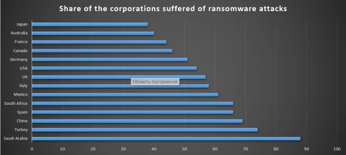 Share of the corporations attacked by ransomware