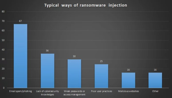 Ways of ransomware injection