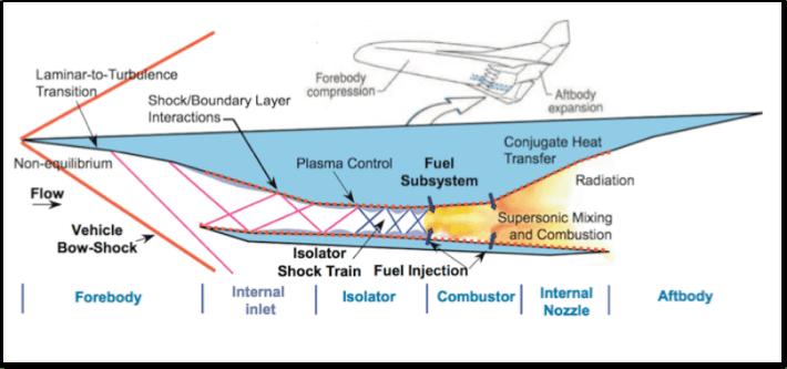 Piercing Through the Hypersonic Barrier - GridPro Blog