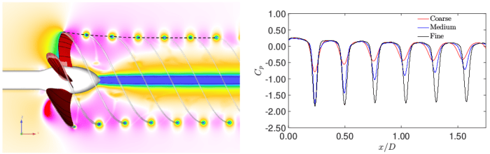 Pressure coefficient in the track of the tip vortex with different grid densities