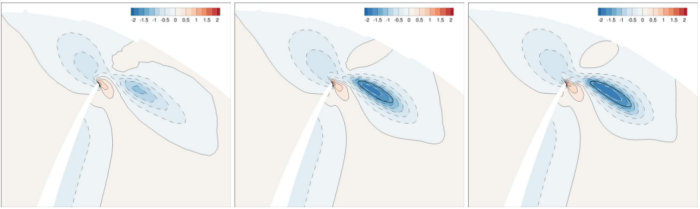 Propeller pressure coefficient distribution