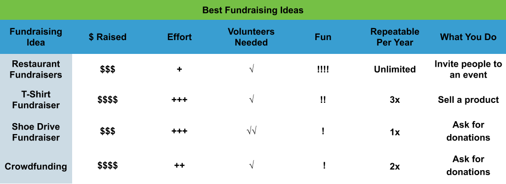 Best Fundraising Ideas comparison chart