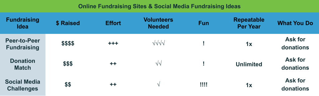 Online and Social Media Fundraising Ideas comparison chart