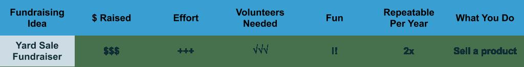 Yard Sale Fundraiser planning characteristics chart