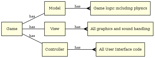 Model-view-controller pattern in games