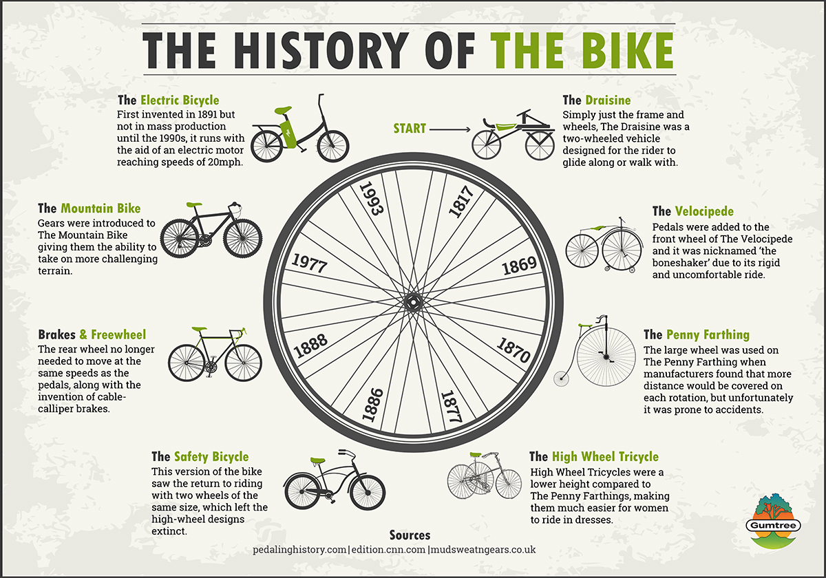 The Geeky But Cool History Of The Bike