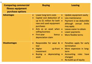 Buying versus leasing gym equipment